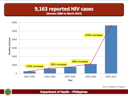 DRAMATIC INCREASE. As of March 2012, there are over 9,000 reported cases of HIV.