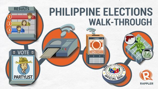 The 2013 Philippine Elections: A walk-through