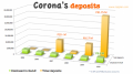 Corona's cash: P31-M, so far