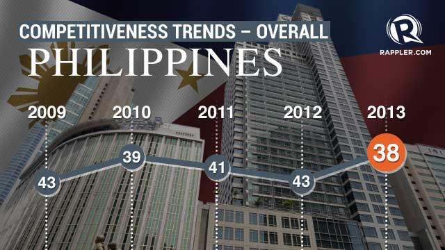 PH Competitiveness Rank Jumps To Th - Philippines rank in poorest country