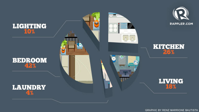 infographic ways to lower your electricity bill. Black Bedroom Furniture Sets. Home Design Ideas