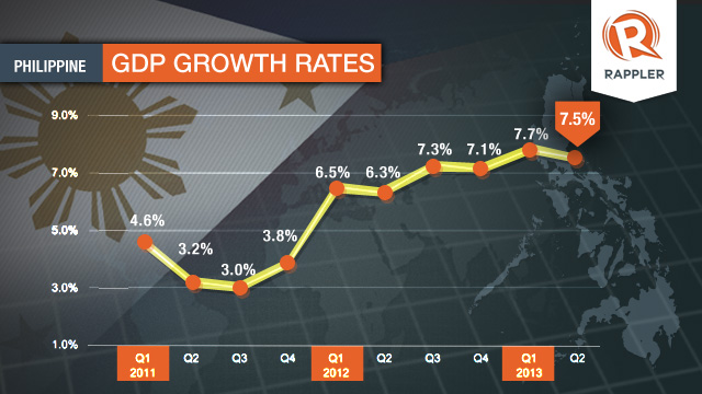 economic growth in the philippines The strong growth of the philippines' economy has allowed the government to prioritize domestic law-and-order issues over economic policy concerns a rapid decline in the president's popularity caused investor confidence to wane by the end of 2017.