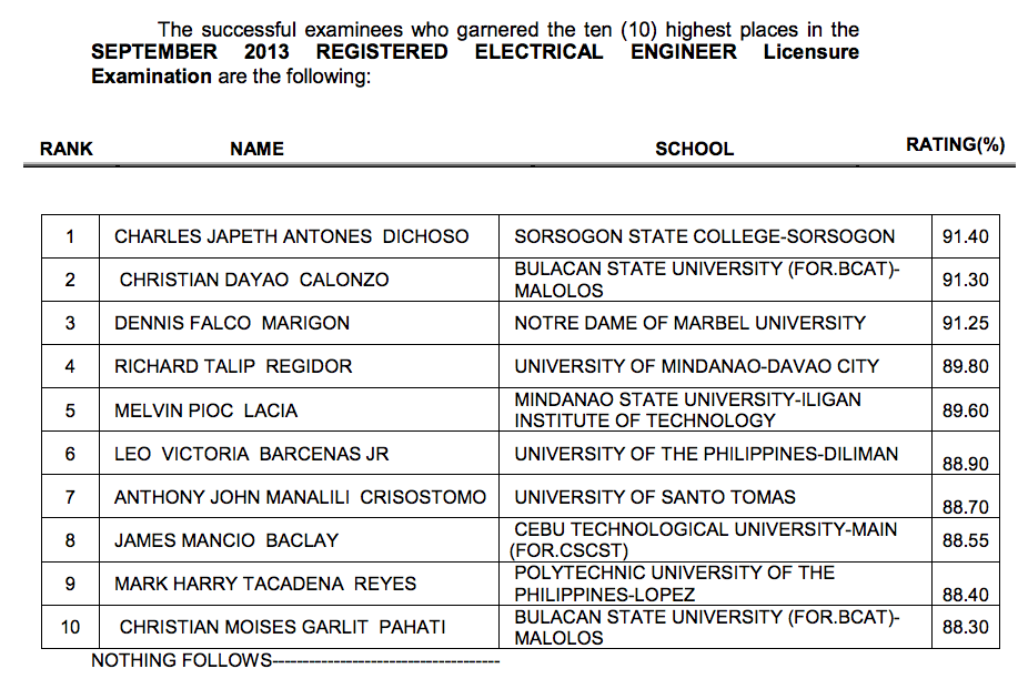 Sept 2013 Electrical Engineer Licensure Exams Passers