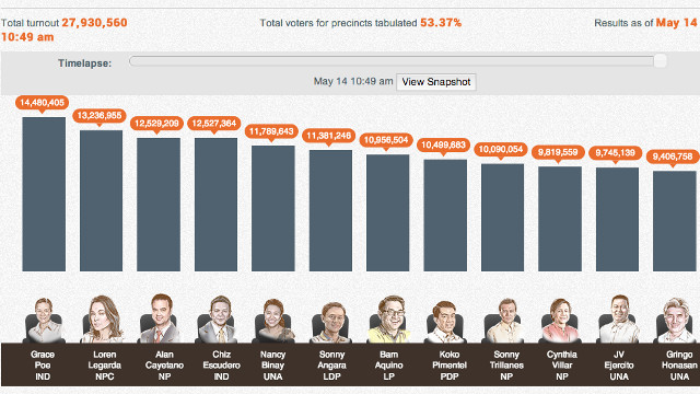 THE TWELVE. Rappler's unofficial count denoting the top 12 senatorial candidates.