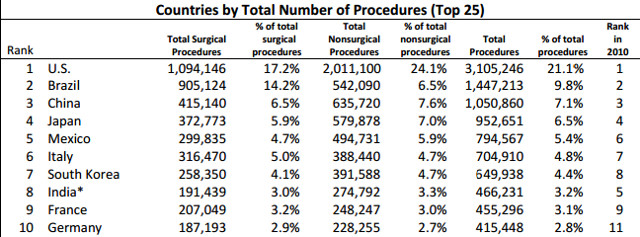 isaps international survey on aesthetic and The international society of aesthetic plastic surgery releases global statistics on cosmetic procedures over 20 million.
