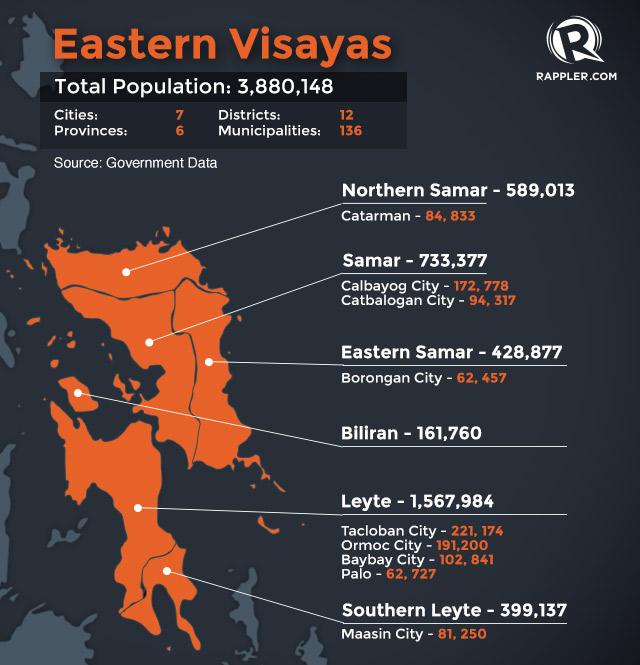 fast facts eastern visayas