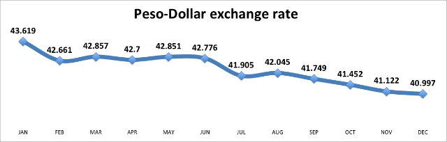 Forex rates dollar to peso today