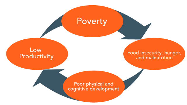 food insecurity and hunger essay Graduate theses and dissertations graduate college 2009 three essays on food insecurity and child welfare oluyemisi o kuku iowa state university.