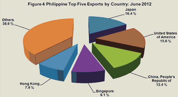 imports and exports in the philippines The international price program (ipp) produces import/export price indexes (mxp) containing data on changes in the prices of nonmilitary goods and services traded between the us and the rest of the world.