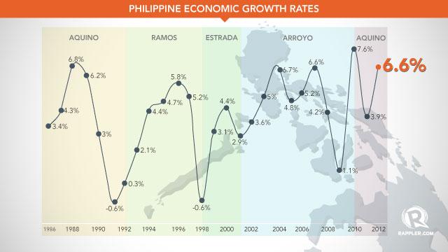 philippine economy today essay