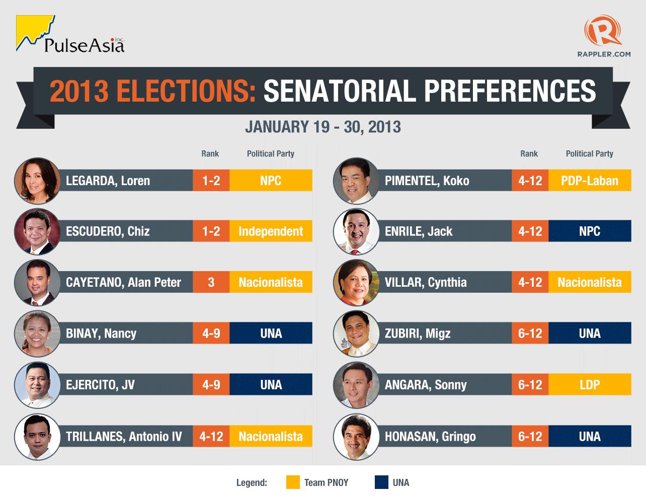 Senate election results  update