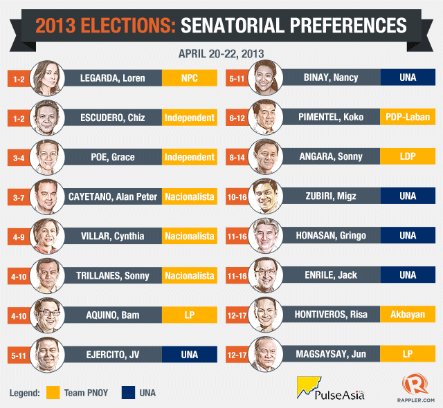 ALMOST THERE. The latest Pulse Asia survey shows Team PNoy bets Risa Hontiveros and Jun Magsaysay as probable winners, although they have yet to make the top 12.