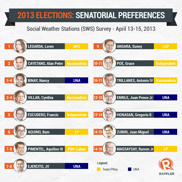STILL MISSING THREE. LP candidates Magsaysay, Hontiveros and Madrigal have yet to make the top 12.