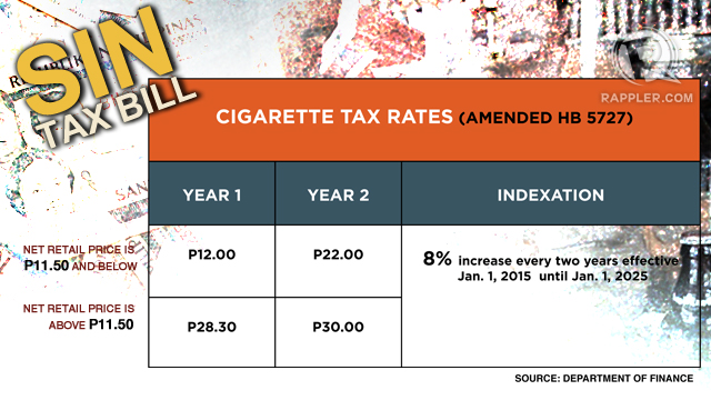 Taxing tobacco: 'Gov't still earns if poor, youth buy less'