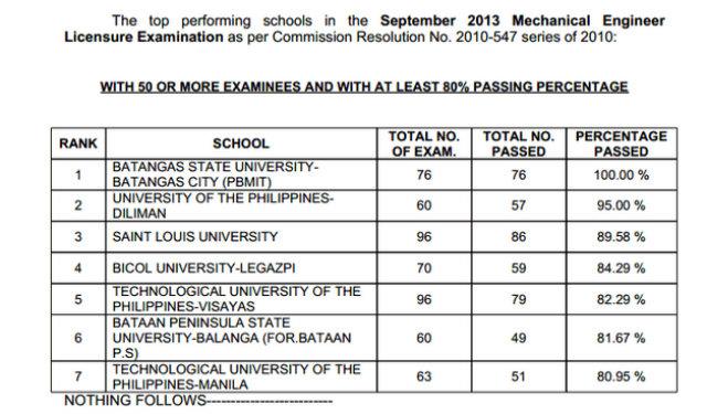 List Of Passers Mechanical Engineer Licensure Exams