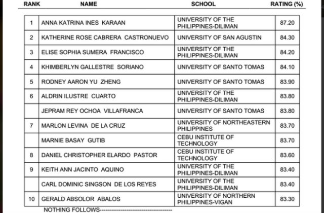 Superb List Of Passers For Jan 2014 Architect Licensure Exam
