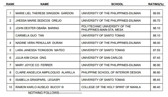 List Of Passers For October 2013 Interior Design Licensure Exams