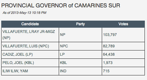 Robredo ahead in CamSur congressional race vs Villafuerte